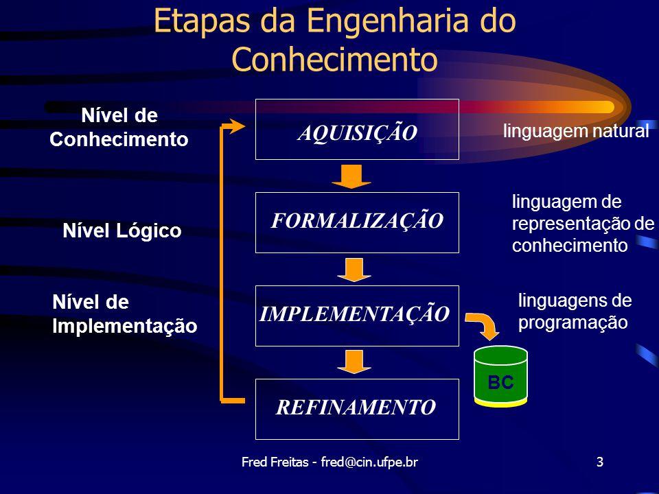Fred Freitas - fred@cin.ufpe.br3 Etapas da Engenharia do Conhecimento Nível de Conhecimento Nível Lógico Nível de Implementação BC AQUISIÇÃO FORMALIZAÇÃO IMPLEMENTAÇÃO REFINAMENTO linguagem natural linguagem de representação de conhecimento linguagens de programação