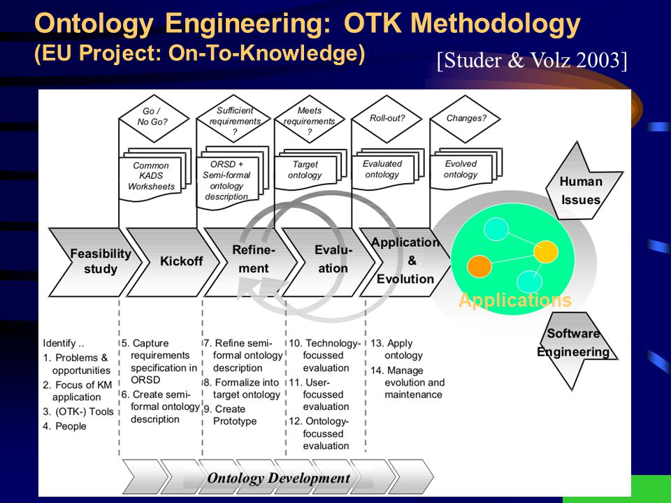 Fred Freitas - fred@cin.ufpe.br33 Ontology Engineering: OTK Methodology (EU Project: On-To-Knowledge) Applications [Studer & Volz 2003]