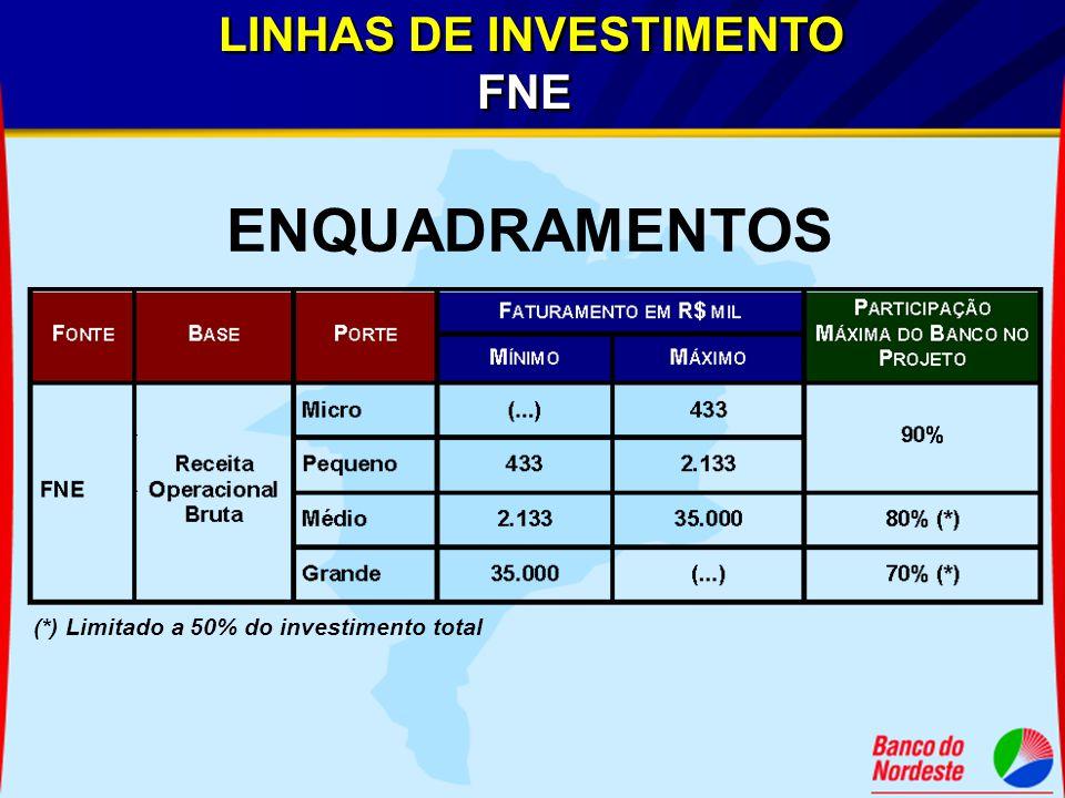 (*) Limitado a 50% do investimento total LINHAS DE INVESTIMENTO FNE LINHAS DE INVESTIMENTO FNE