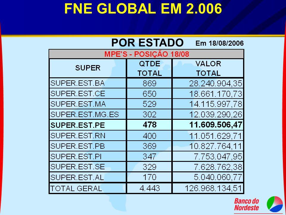 FNE GLOBAL EM 2.006 POR ESTADO Em 18/08/2006