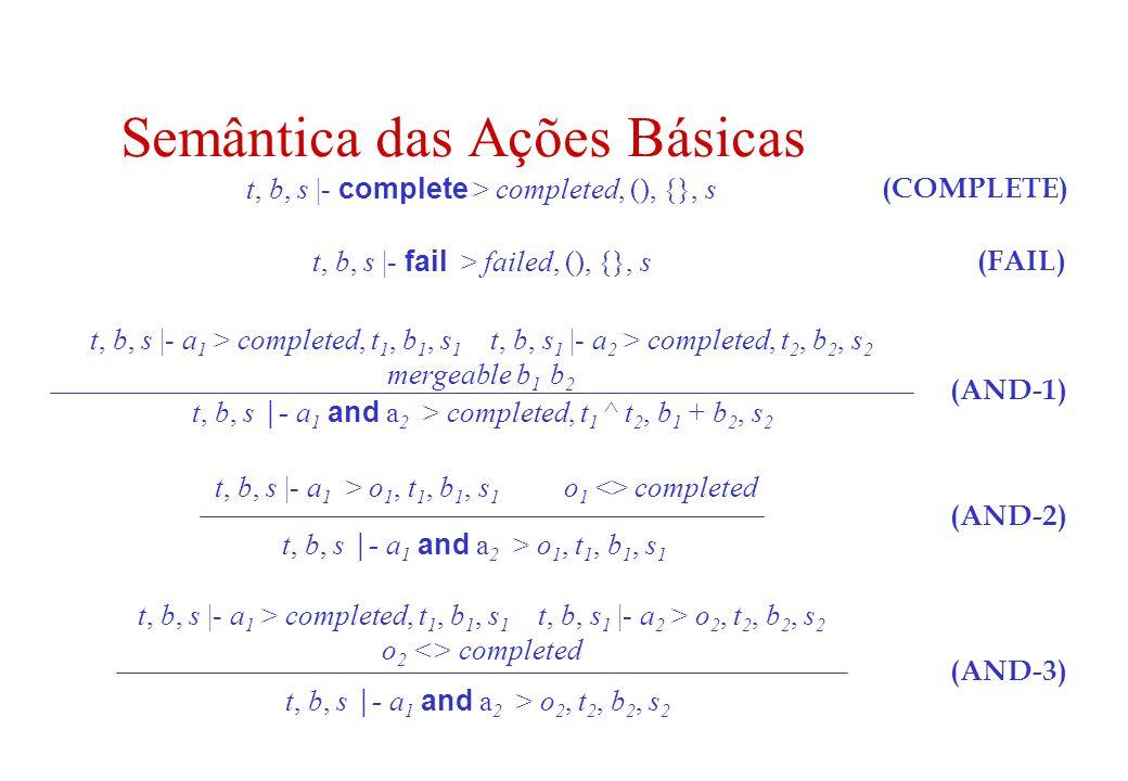 Semântica das Ações Básicas t, b, s |- complete > completed, (), {}, s t, b, s |- a 1 > completed, t 1, b 1, s 1 t, b, s 1 |- a 2 > completed, t 2, b 2, s 2 mergeable b 1 b 2 t, b, s |- a 1 and a 2 > completed, t 1 ^ t 2, b 1 + b 2, s 2 (COMPLETE) (AND-3) (AND-2) (AND-1) t, b, s |- a 1 > o 1, t 1, b 1, s 1 o 1 <> completed t, b, s |- a 1 and a 2 > o 1, t 1, b 1, s 1 t, b, s |- a 1 > completed, t 1, b 1, s 1 t, b, s 1 |- a 2 > o 2, t 2, b 2, s 2 o 2 <> completed t, b, s |- a 1 and a 2 > o 2, t 2, b 2, s 2 t, b, s |- fail > failed, (), {}, s (FAIL)