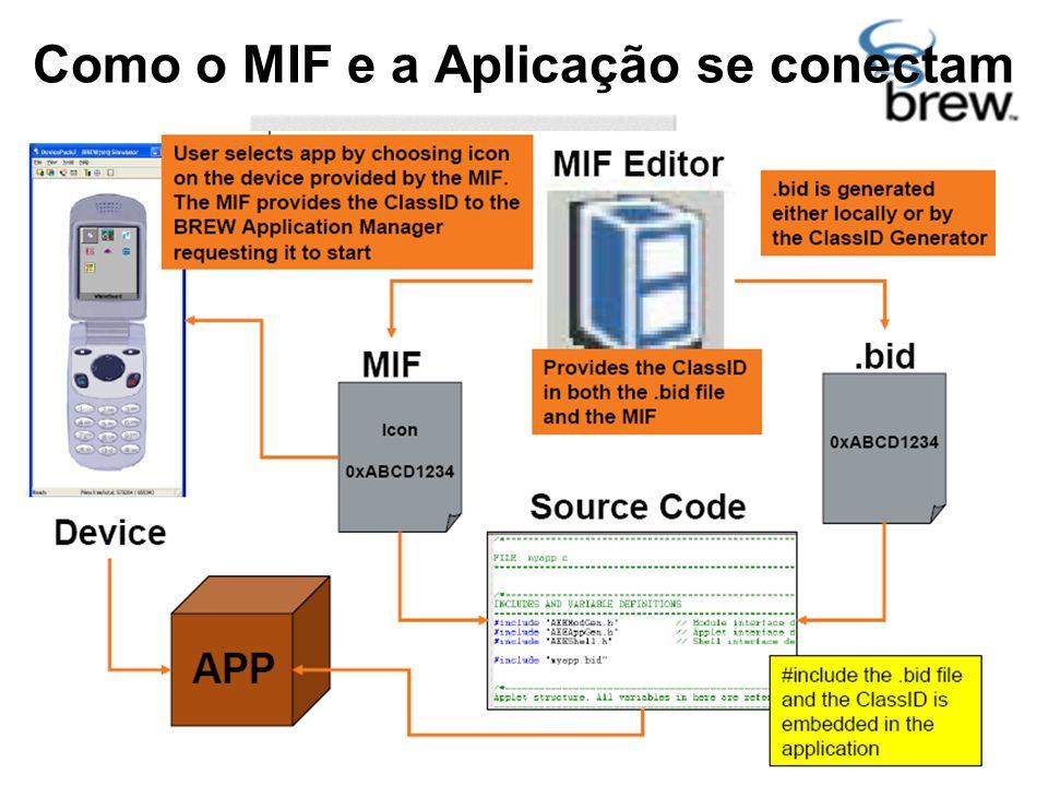 Como o MIF e a Aplicação se conectam