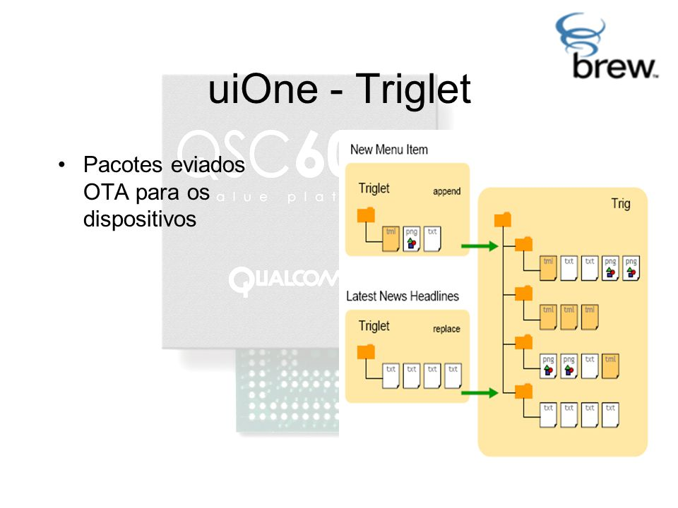uiOne - Triglet Pacotes eviados OTA para os dispositivos