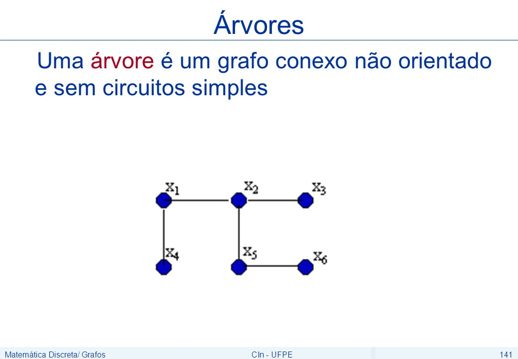 Matemática Discreta/ GrafosCIn - UFPE142 Uma floresta é um grafo cujas componentes conexas são árvores