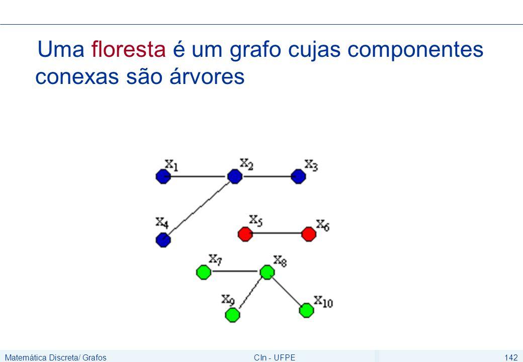 Matemática Discreta/ GrafosCIn - UFPE143 Teorema Um grafo não orientado é uma árvore se e somente se existe um único caminho simples entre qualquer par de vértices.