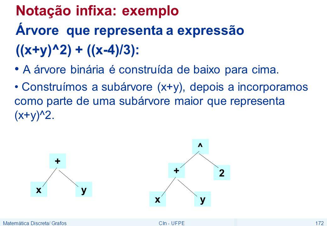 Matemática Discreta/ GrafosCIn - UFPE172 Notação infixa: exemplo Árvore que representa a expressão ((x+y)^2) + ((x-4)/3): A árvore binária é construída de baixo para cima.