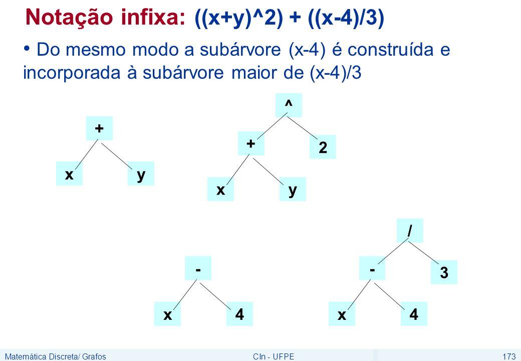 Matemática Discreta/ GrafosCIn - UFPE173 Notação infixa: ((x+y)^2) + ((x-4)/3) Do mesmo modo a subárvore (x-4) é construída e incorporada à subárvore