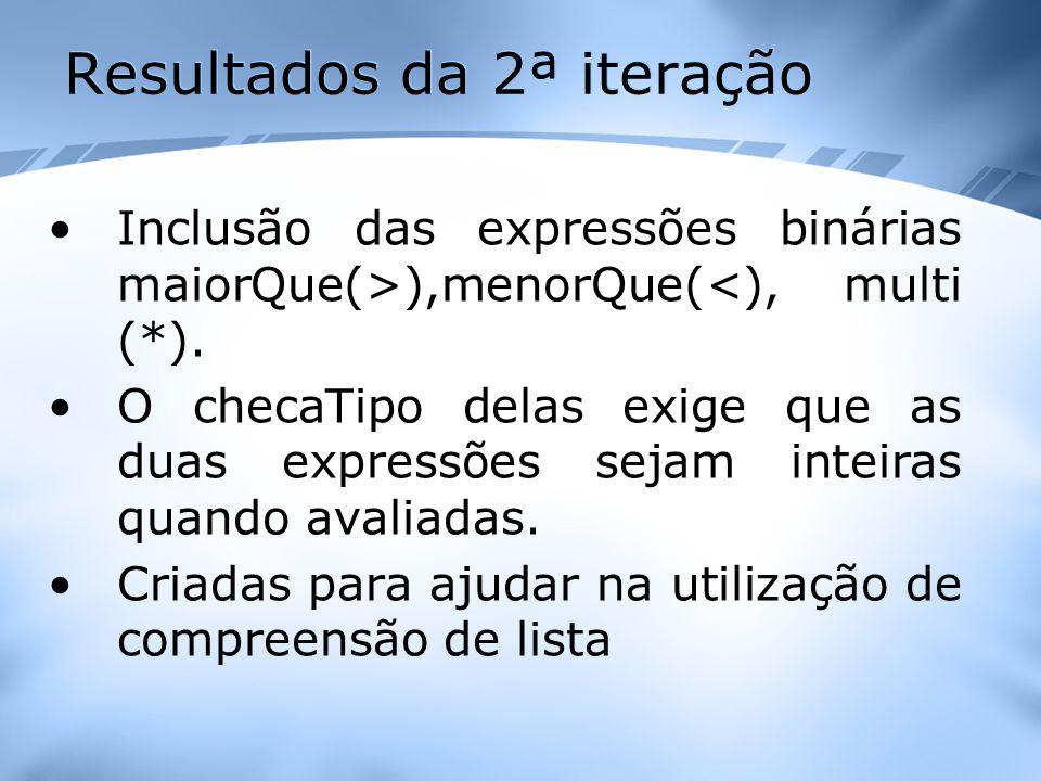 Resultados da 2ª iteração Inclusão das expressões binárias maiorQue(>),menorQue(<), multi (*). O checaTipo delas exige que as duas expressões sejam in