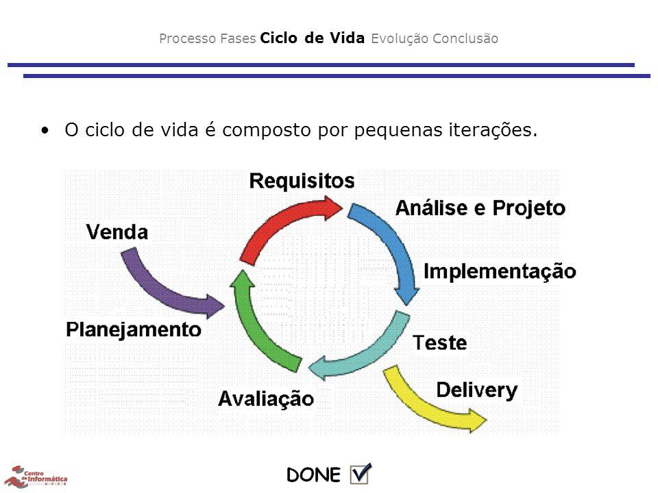 Processo Fases Ciclo de Vida Evolução Conclusão O ciclo de vida é composto por pequenas iterações.