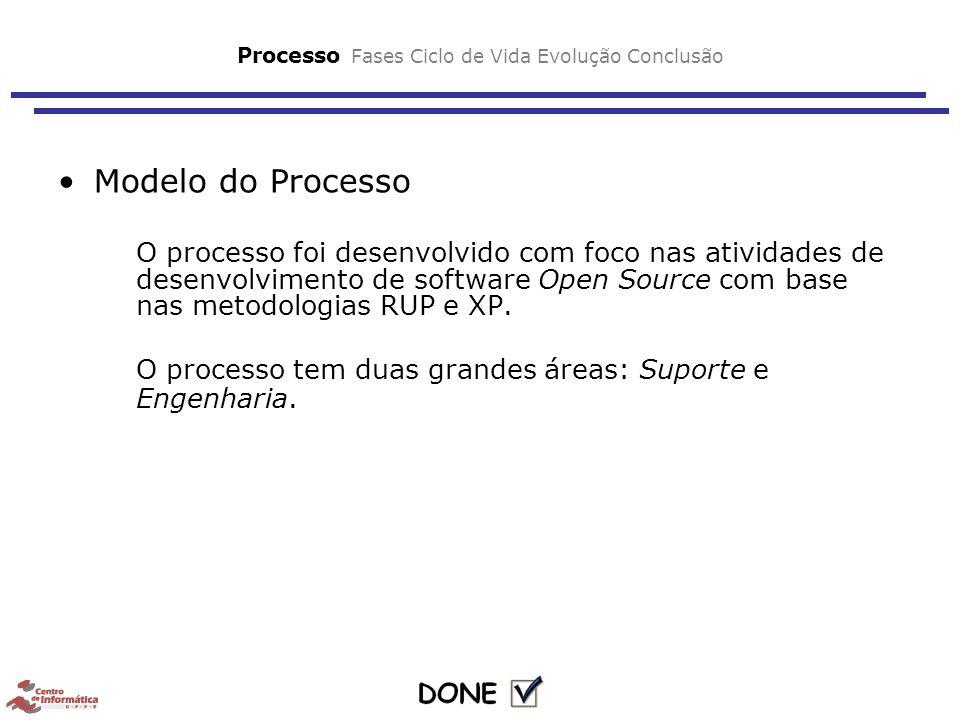 Processo Fases Ciclo de Vida Evolução Conclusão Modelo do Processo O processo foi desenvolvido com foco nas atividades de desenvolvimento de software Open Source com base nas metodologias RUP e XP.