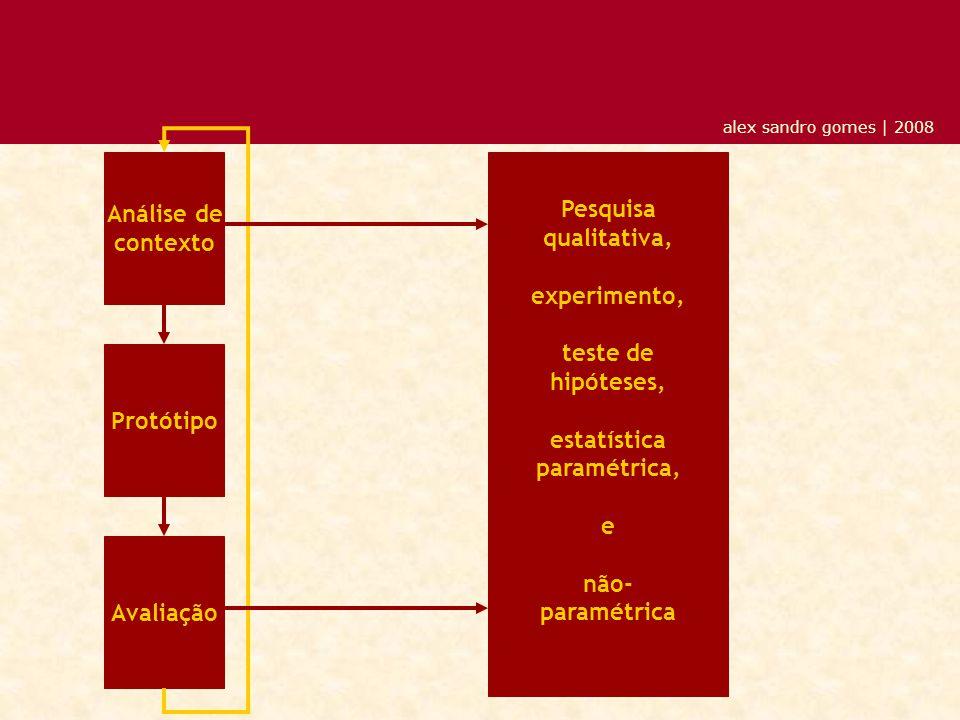 alex sandro gomes | 2008 Análise de contexto Protótipo Avaliação Pesquisa qualitativa, experimento, teste de hipóteses, estatística paramétrica, e não- paramétrica