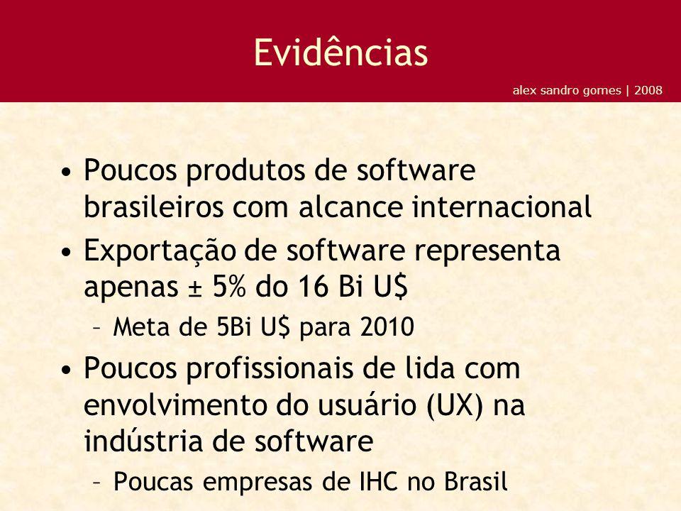 Evidências Poucos produtos de software brasileiros com alcance internacional Exportação de software representa apenas ± 5% do 16 Bi U$ –Meta de 5Bi U$ para 2010 Poucos profissionais de lida com envolvimento do usuário (UX) na indústria de software –Poucas empresas de IHC no Brasil