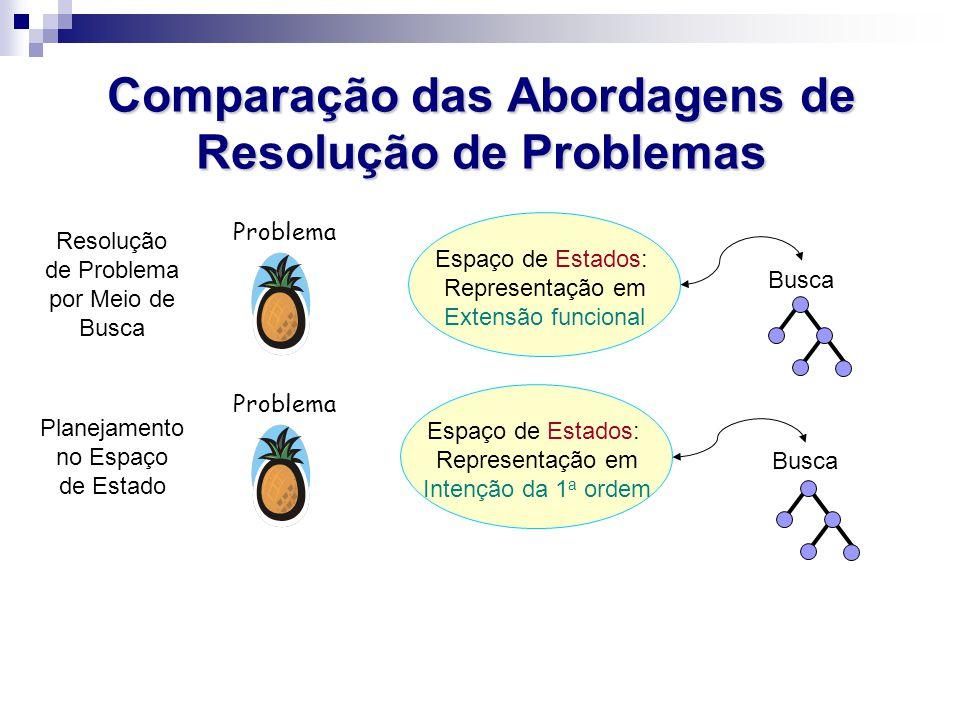 Comparação das Abordagens de Resolução de Problemas Problema Resolução de Problema por Meio de Busca Espaço de Estados: Representação em Extensão func