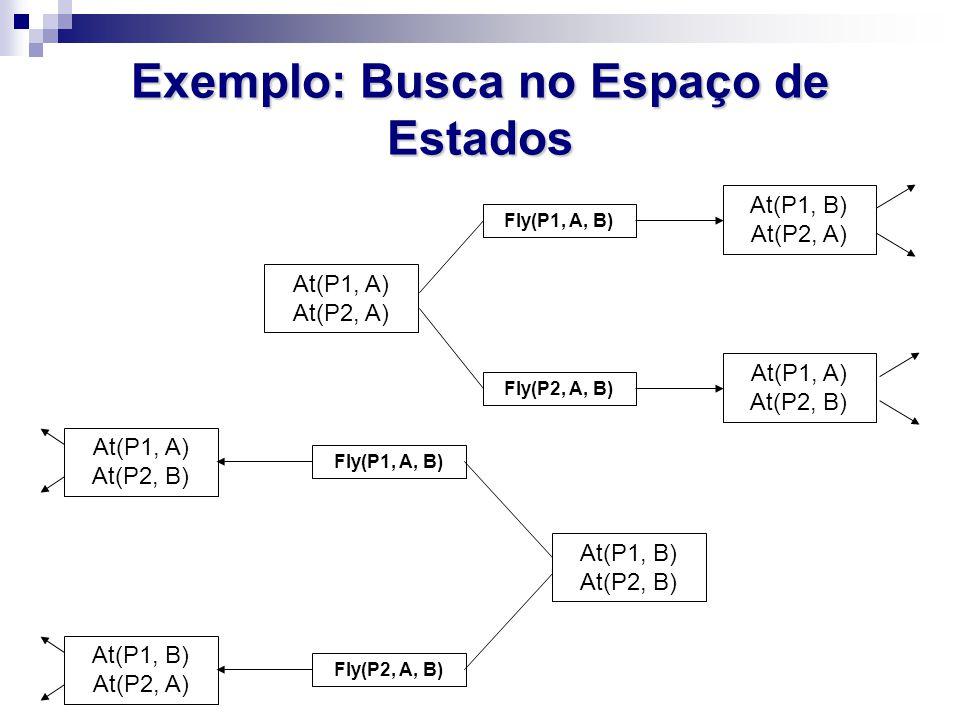 Exemplo: Busca no Espaço de Estados At(P1, A) At(P2, A) At(P1, A) At(P2, B) Fly(P2, A, B) Fly(P1, A, B) At(P1, B) At(P2, A) At(P1, B) At(P2, B) At(P1,