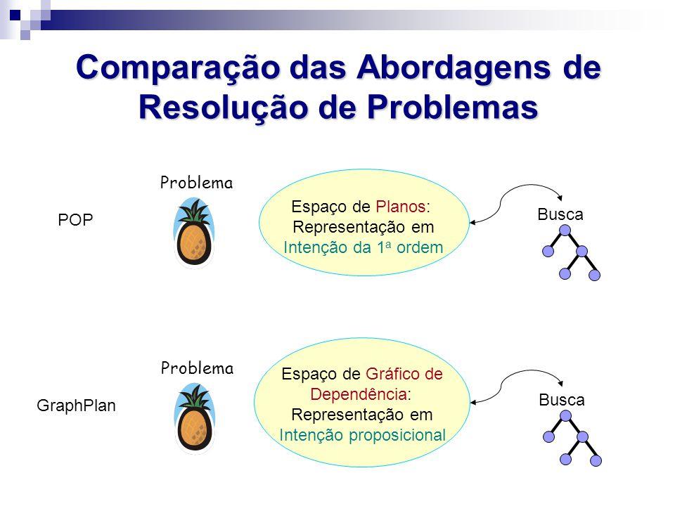Comparação das Abordagens de Resolução de Problemas Problema GraphPlan Espaço de Gráfico de Dependência: Representação em Intenção proposicional Busca