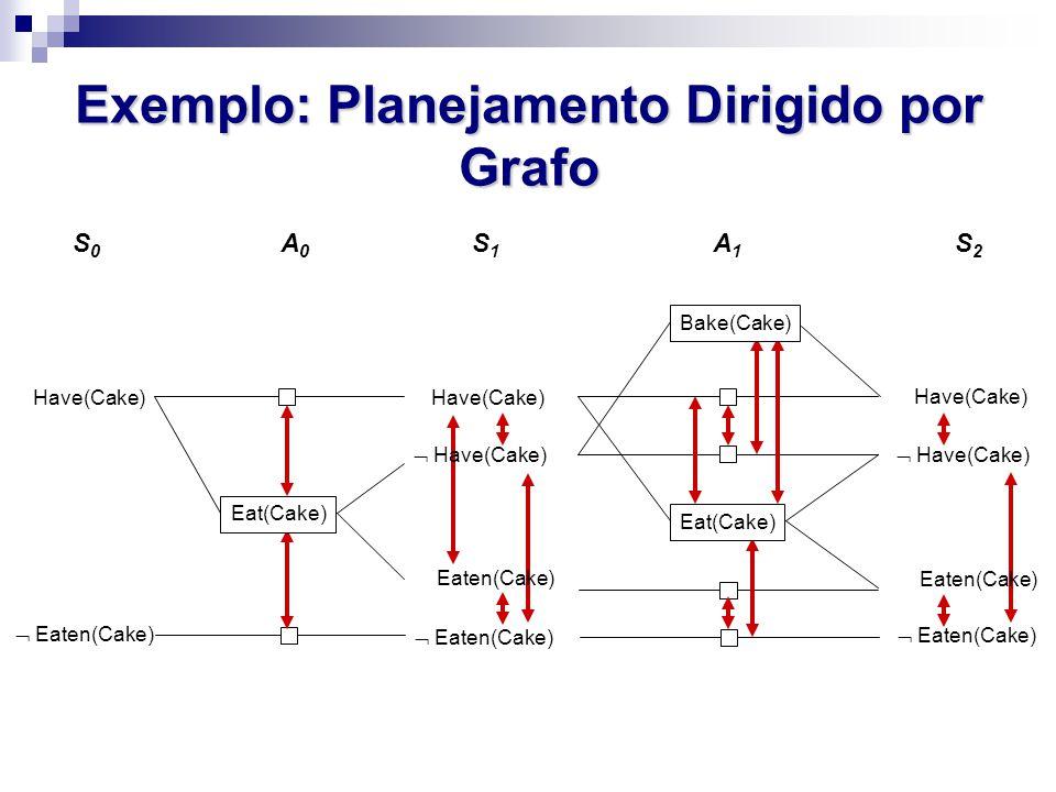 Exemplo: Planejamento Dirigido por Grafo  Eaten(Cake) Have(Cake)  Eaten(Cake) Eaten(Cake)  Have(Cake) Eat(Cake) A0A0 S1S1 Have(Cake) S0S0  Eaten(C