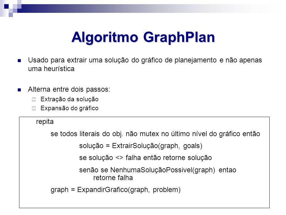 Algoritmo GraphPlan Usado para extrair uma solução do gráfico de planejamento e não apenas uma heurística Alterna entre dois passos:  Extração da sol
