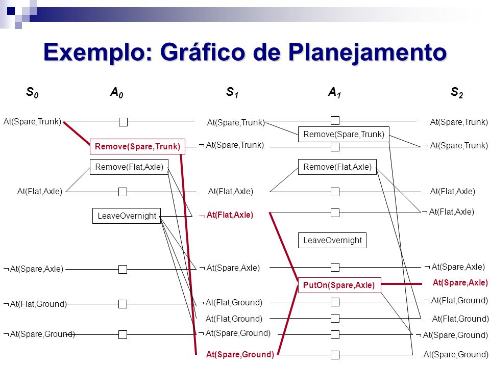 Exemplo: Gráfico de Planejamento At(Spare,Trunk) S0S0 A0A0  At(Spare,Axle) At(Flat,Axle)  At(Flat,Ground)  At(Spare,Ground) LeaveOvernight At(Spare,Trunk) At(Flat,Ground)  At(Spare,Trunk)  At(Flat,Ground)  At(Spare,Ground) At(Flat,Axle)  At(Spare,Axle)  At(Flat,Axle) At(Spare,Ground) Remove(Flat,Axle) LeaveOvernight At(Spare,Trunk)  At(Spare,Trunk) At(Flat,Axle)  At(Spare,Axle)  At(Flat,Axle) Remove(Flat,Axle) At(Flat,Ground)  At(Flat,Ground)  At(Spare,Ground) At(Spare,Ground) At(Spare,Axle) Remove(Spare,Trunk) S1S1 A1A1 S2S2 PutOn(Spare,Axle) Remove(Spare,Trunk)