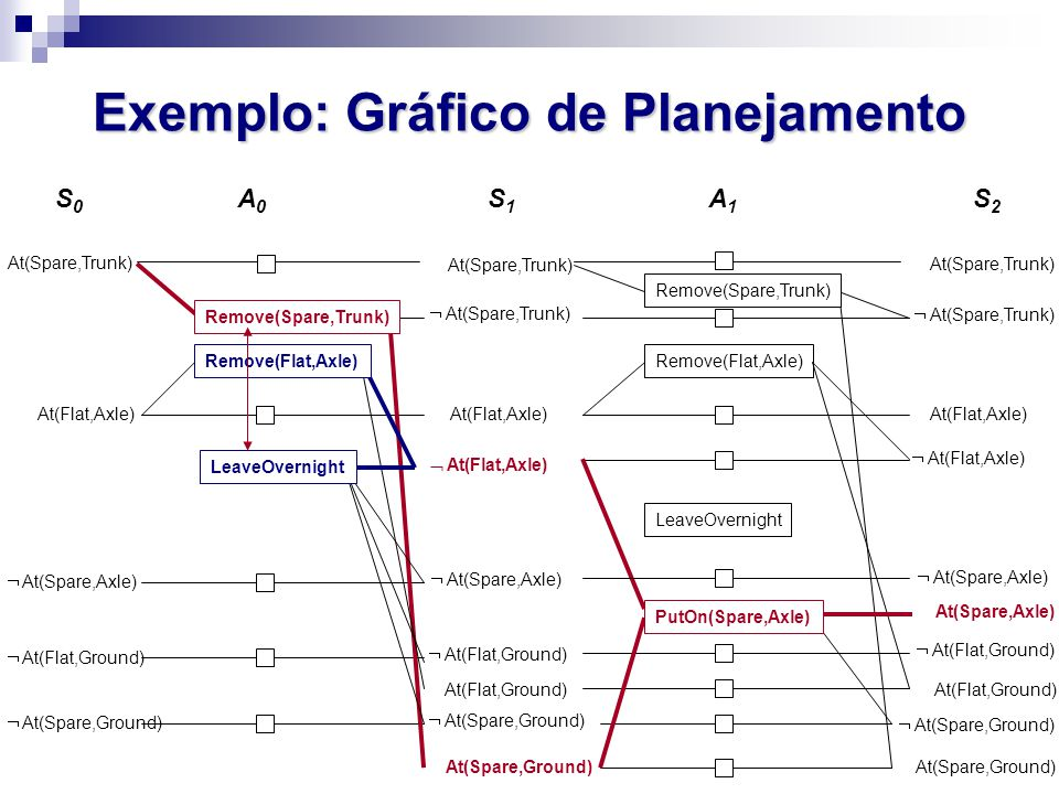 Exemplo: Gráfico de Planejamento At(Spare,Trunk) S0S0 A0A0  At(Spare,Axle) At(Flat,Axle)  At(Flat,Ground)  At(Spare,Ground) At(Spare,Trunk) At(Flat,Ground)  At(Spare,Trunk)  At(Flat,Ground)  At(Spare,Ground) At(Flat,Axle)  At(Spare,Axle)  At(Flat,Axle) At(Spare,Ground) Remove(Flat,Axle) LeaveOvernight At(Spare,Trunk)  At(Spare,Trunk) At(Flat,Axle)  At(Spare,Axle)  At(Flat,Axle) At(Flat,Ground)  At(Flat,Ground)  At(Spare,Ground) At(Spare,Ground) At(Spare,Axle) Remove(Spare,Trunk) S1S1 A1A1 S2S2 PutOn(Spare,Axle) Remove(Spare,Trunk) LeaveOvernight Remove(Flat,Axle)