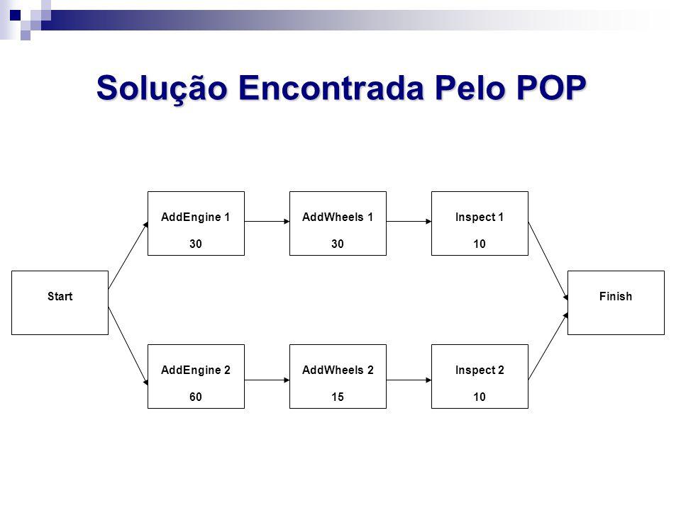 Solução Encontrada Pelo POP AddEngine 1 30 AddEngine 2 60 AddWheels 2 15 AddWheels 1 30 Inspect 1 10 Inspect 2 10 FinishStart