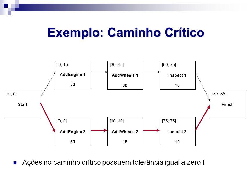 Exemplo: Caminho Crítico [0, 15] AddEngine 1 30 [0, 0] AddEngine 2 60 [60, 60] AddWheels 2 15 [30, 45] AddWheels 1 30 [60, 75] Inspect 1 10 [75, 75] I