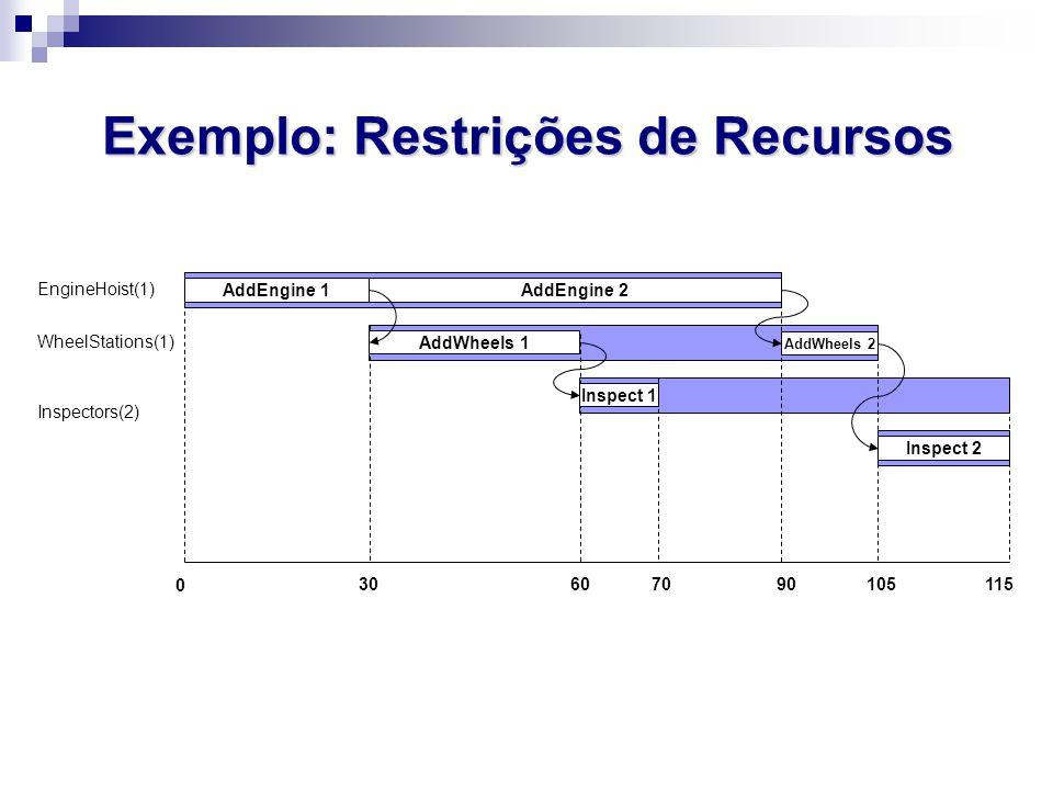 Exemplo: Restrições de Recursos EngineHoist(1) WheelStations(1) Inspectors(2) 3060105115 0 AddEngine 1AddEngine 2 AddWheels 1 AddWheels 2 Inspect 2 In