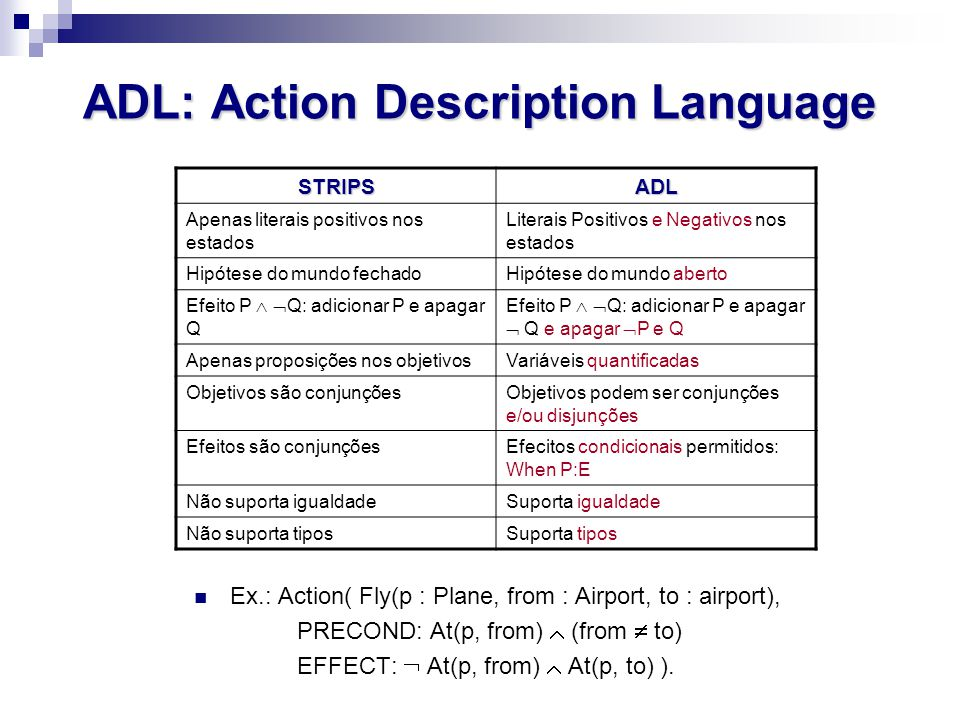 ADL: Action Description Language STRIPSADL Apenas literais positivos nos estados Literais Positivos e Negativos nos estados Hipótese do mundo fechadoHipótese do mundo aberto Efeito P   Q: adicionar P e apagar Q Efeito P   Q: adicionar P e apagar  Q e apagar  P e Q Apenas proposições nos objetivosVariáveis quantificadas Objetivos são conjunçõesObjetivos podem ser conjunções e/ou disjunções Efeitos são conjunçõesEfecitos condicionais permitidos: When P:E Não suporta igualdadeSuporta igualdade Não suporta tiposSuporta tipos Ex.: Action( Fly(p : Plane, from : Airport, to : airport), PRECOND: At(p, from)  (from  to) EFFECT:  At(p, from)  At(p, to) ).