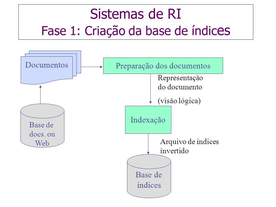 Sistemas de RI Fase 1: Criação da base de índic es Base de docs. ou Web Indexação Preparação dos documentos Base de índices Representação do documento