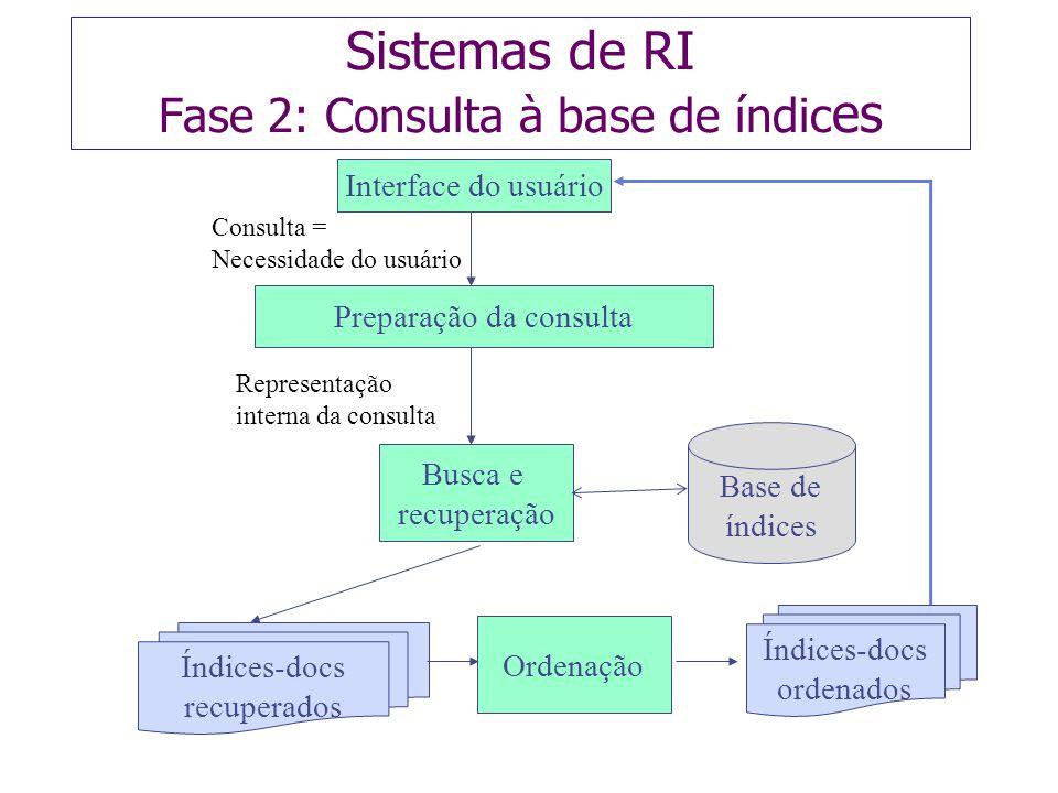 Busca e recuperação Ordenação Preparação da consulta Interface do usuário Base de índices Índices-docs recuperados Representação interna da consulta Í