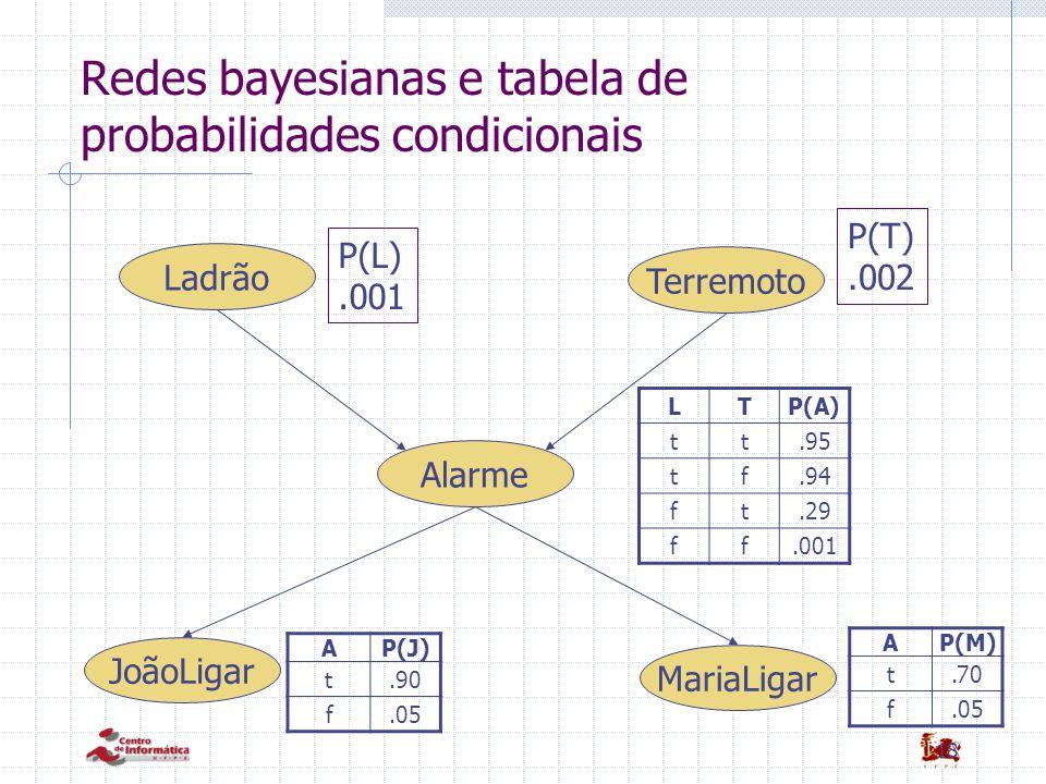 18 Redes bayesianas e tabela de probabilidades condicionais MariaLigar Alarme JoãoLigar Terremoto Ladrão P(L).001 P(T).002 LTP(A) tt.95 tf.94 ft.29 ff.001 AP(J) t.90 f.05 AP(M) t.70 f.05