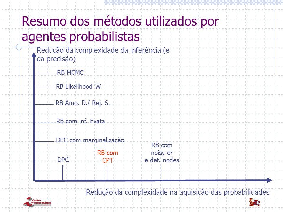 20 Resumo dos métodos utilizados por agentes probabilistas DPC Redução da complexidade na aquisição das probabilidades RB com CPT RB com noisy-or e det.