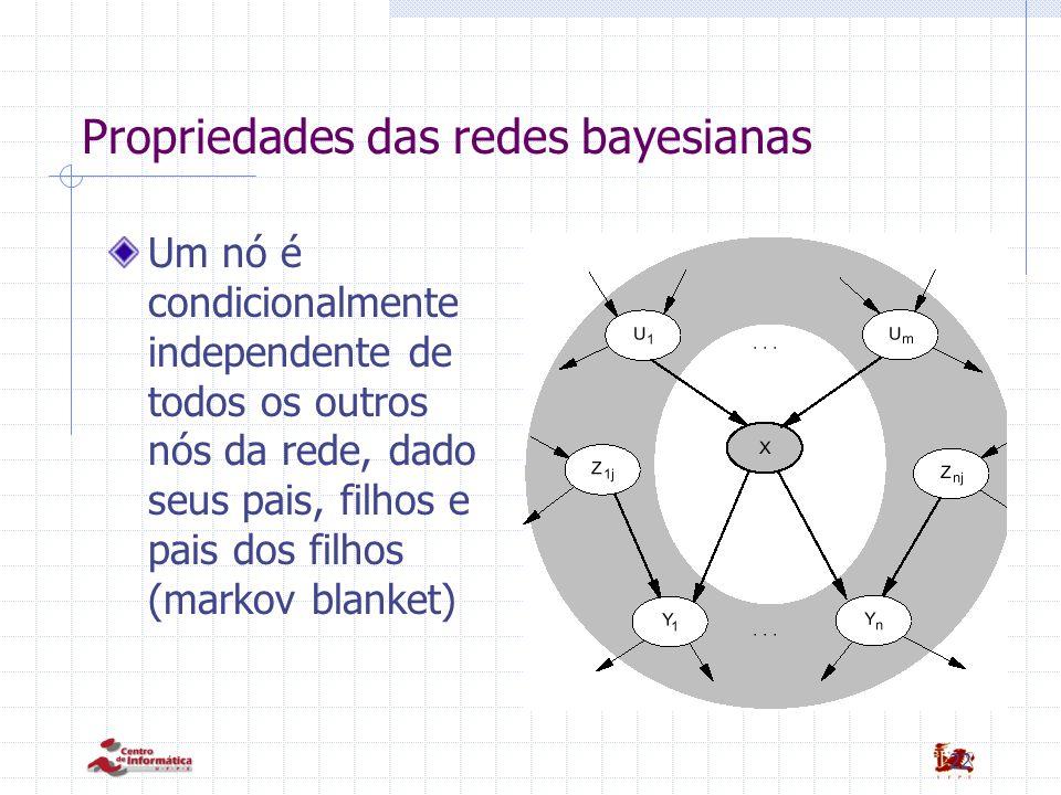 22 Propriedades das redes bayesianas Um nó é condicionalmente independente de todos os outros nós da rede, dado seus pais, filhos e pais dos filhos (markov blanket)