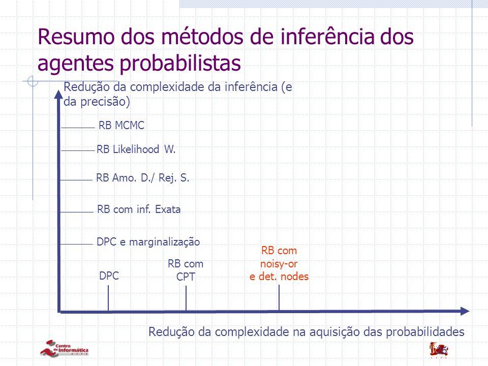 26 Resumo dos métodos de inferência dos agentes probabilistas DPC Redução da complexidade na aquisição das probabilidades RB com CPT RB com noisy-or e det.