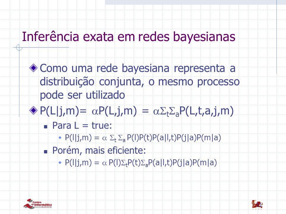 31 Inferência exata em redes bayesianas Como uma rede bayesiana representa a distribuição conjunta, o mesmo processo pode ser utilizado P(L|j,m)=  P(L,j,m) =  t  a P(L,t,a,j,m) Para L = true:  P(l|j,m) =   t  a P(l)P(t)P(a|l,t)P(j|a)P(m|a) Porém, mais eficiente:  P(l|j,m) =  P(l)  t P(t)  a P(a|l,t)P(j|a)P(m|a)