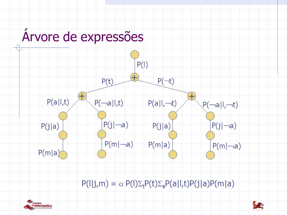 32 Árvore de expressões P(m|a) + + + P(l) P(t) P(  t) P(a|l,t) P(  a|l,  t) P(  a|l,t) P(j|a) P(j|  a) P(m|  a) P(a|l,  t) P(j|a) P(j|  a) P(m|a) P(m|  a) P(l|j,m) =  P(l)  t P(t)  a P(a|l,t)P(j|a)P(m|a)