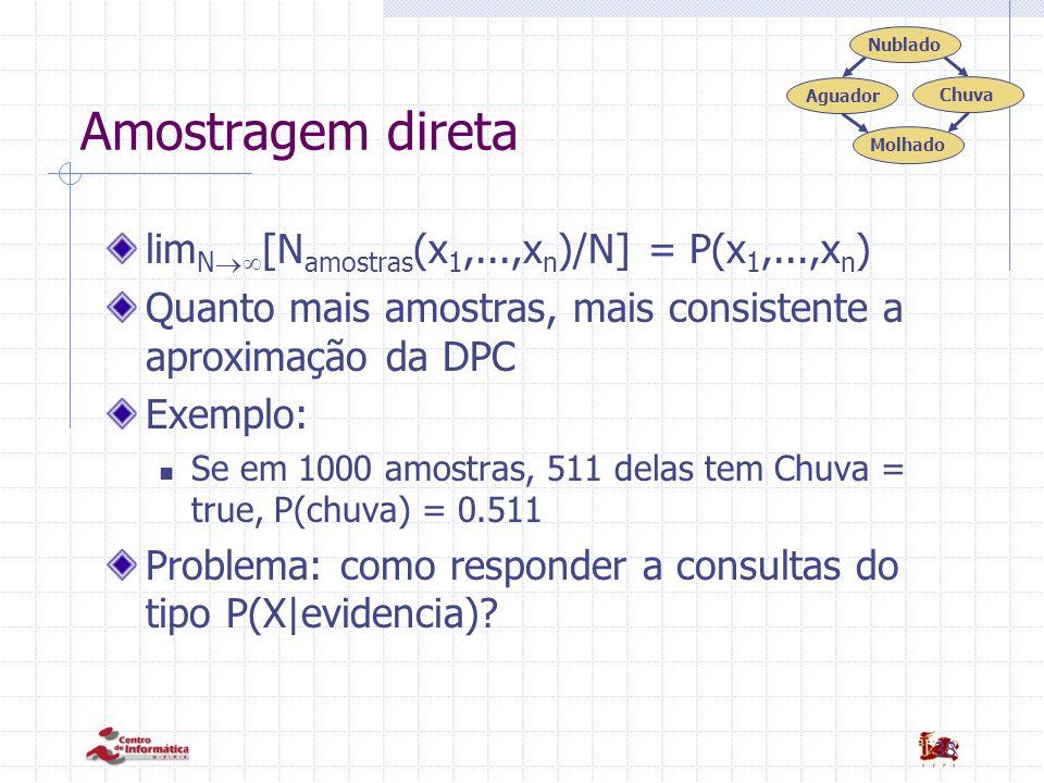 38 Amostragem direta lim N  [N amostras (x 1,...,x n )/N] = P(x 1,...,x n ) Quanto mais amostras, mais consistente a aproximação da DPC Exemplo: Se em 1000 amostras, 511 delas tem Chuva = true, P(chuva) = 0.511 Problema: como responder a consultas do tipo P(X|evidencia).
