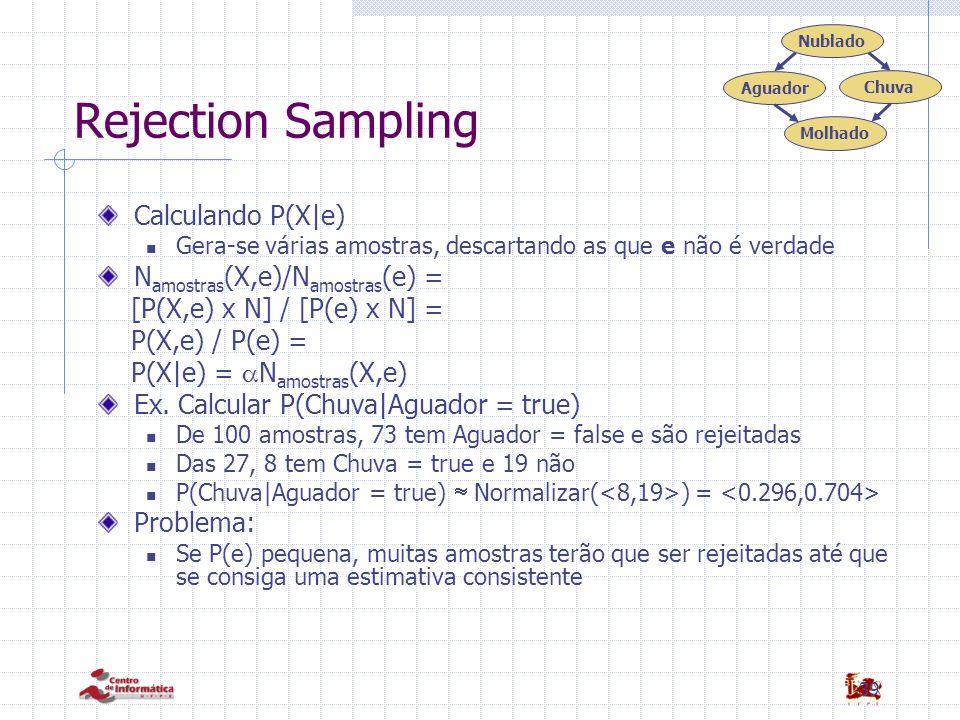39 Rejection Sampling Calculando P(X|e) Gera-se várias amostras, descartando as que e não é verdade N amostras (X,e)/N amostras (e) = [P(X,e) x N] / [P(e) x N] = P(X,e) / P(e) = P(X|e) =  N amostras (X,e) Ex.