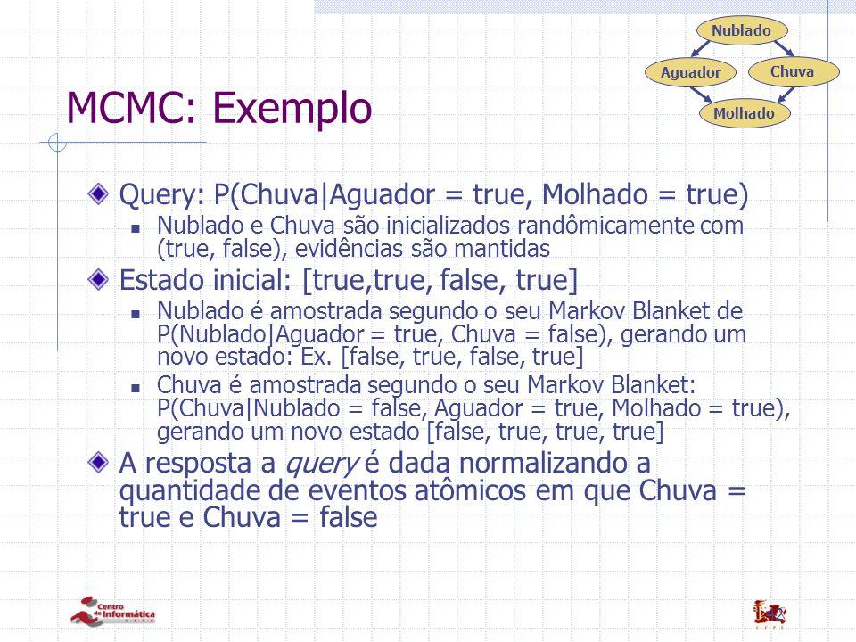 42 MCMC: Exemplo Query: P(Chuva|Aguador = true, Molhado = true) Nublado e Chuva são inicializados randômicamente com (true, false), evidências são mantidas Estado inicial: [true,true, false, true] Nublado é amostrada segundo o seu Markov Blanket de P(Nublado|Aguador = true, Chuva = false), gerando um novo estado: Ex.