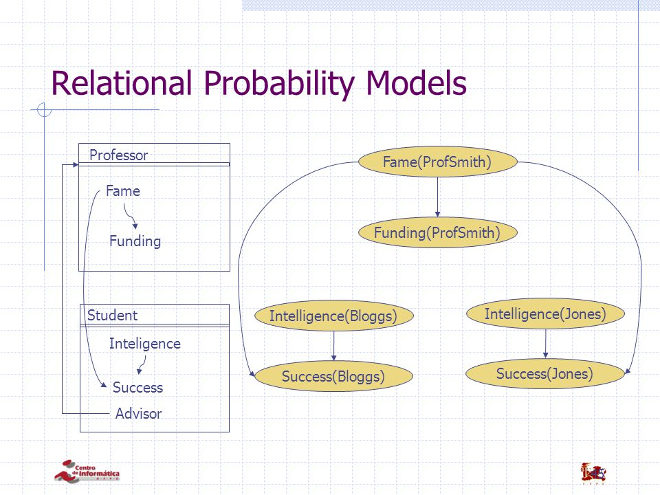 45 Relational Probability Models Professor Student Fame Funding Inteligence Success Advisor Fame(ProfSmith) Funding(ProfSmith) Intelligence(Bloggs) Su