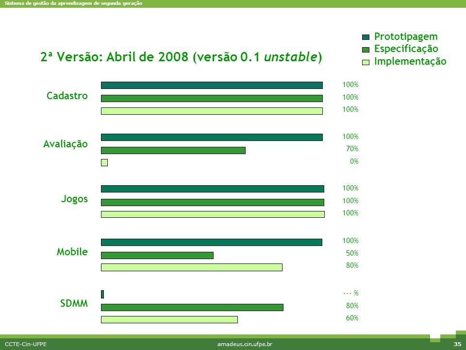 Sistema de gestão da aprendizagem de segunda geração CCTE-Cin-UFPEamadeus.cin.ufpe.br35 2ª Versão: Abril de 2008 (versão 0.1 unstable) Cadastro Avalia