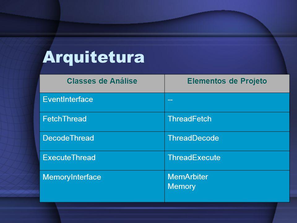 Arquitetura Classes de AnáliseElementos de Projeto EventInterface-- FetchThreadThreadFetch DecodeThreadThreadDecode ExecuteThreadThreadExecute MemoryInterfaceMemArbiter Memory