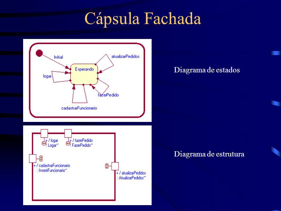 Cápsula Fachada Diagrama de estados Diagrama de estrutura