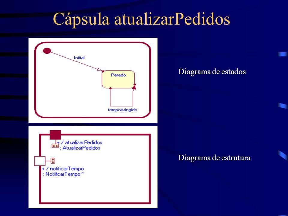 Cápsula atualizarPedidos Diagrama de estados Diagrama de estrutura