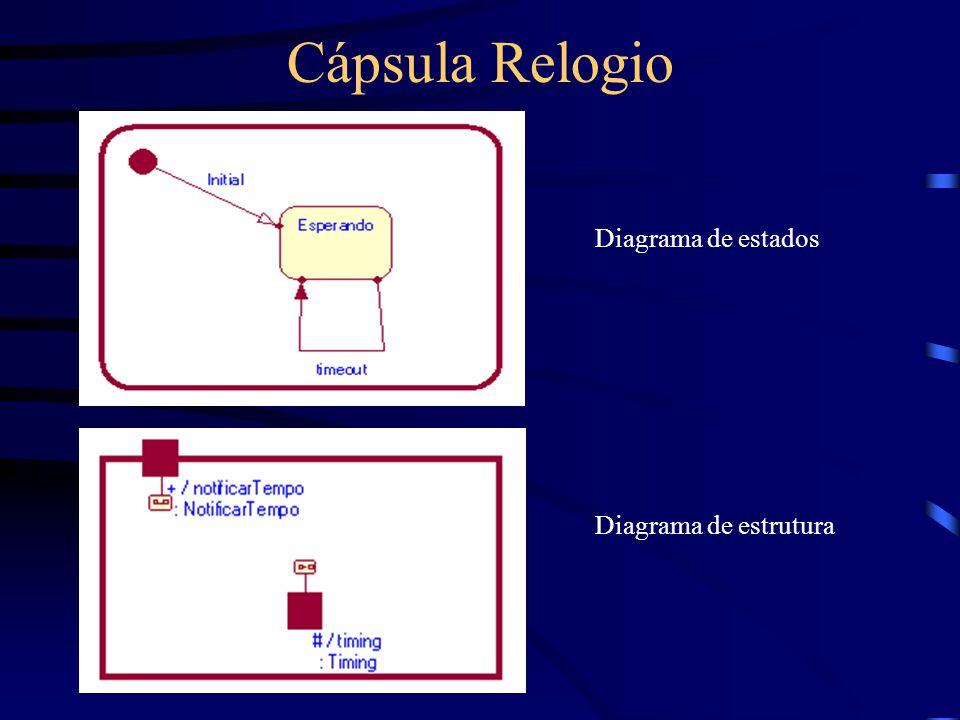 Cápsula Relogio Diagrama de estados Diagrama de estrutura