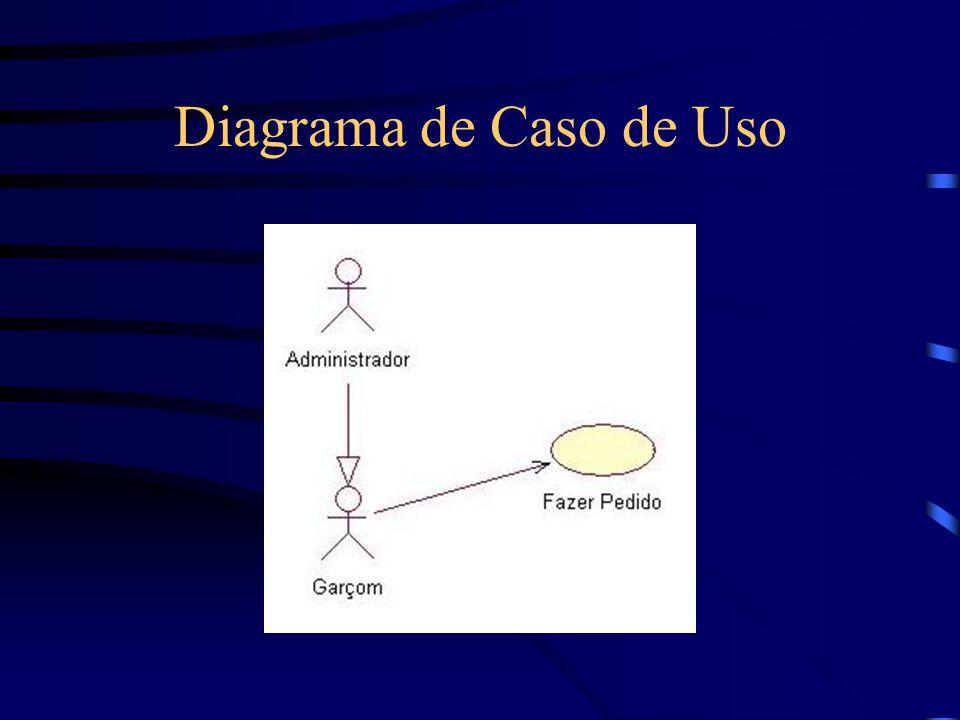 Cápsula TelaCadastrarFuncionario Diagrama de estados Diagrama de estrutura