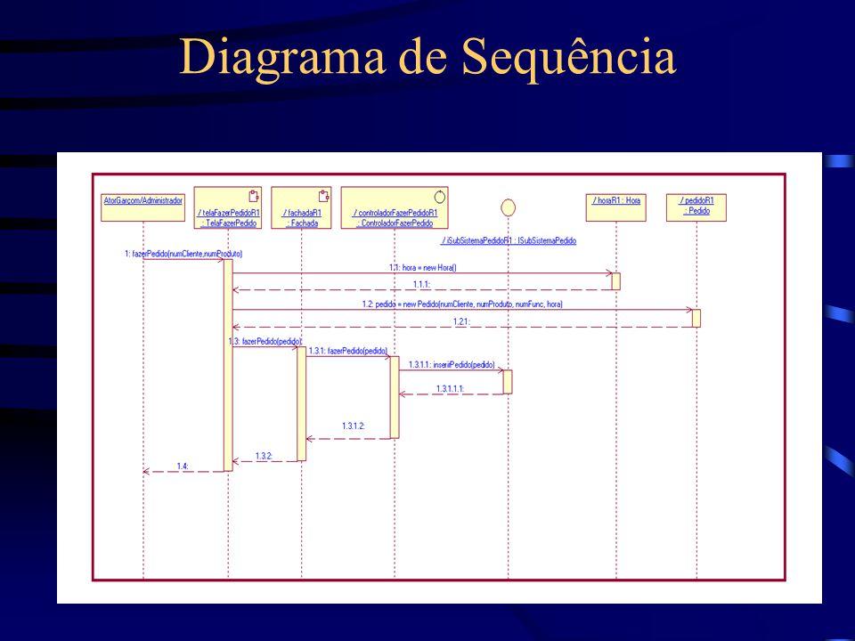 Cápsula TelaFazerPedido Diagrama de estados Diagrama de estrutura