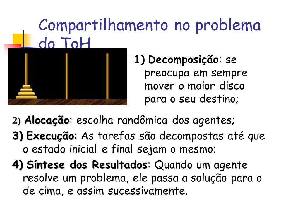 Compartilhamento no problema do ToH 1) Decomposição: se preocupa em sempre mover o maior disco para o seu destino; 2) Alocação: 2) Alocação: escolha r