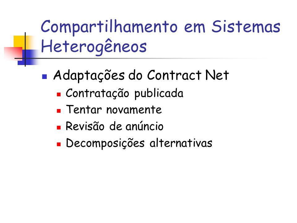 Compartilhamento em Sistemas Heterogêneos Adaptações do Contract Net Contratação publicada Tentar novamente Revisão de anúncio Decomposições alternati