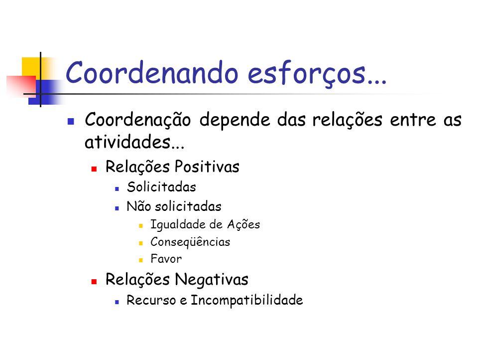 Coordenando esforços... Coordenação depende das relações entre as atividades... Relações Positivas Solicitadas Não solicitadas Igualdade de Ações Cons