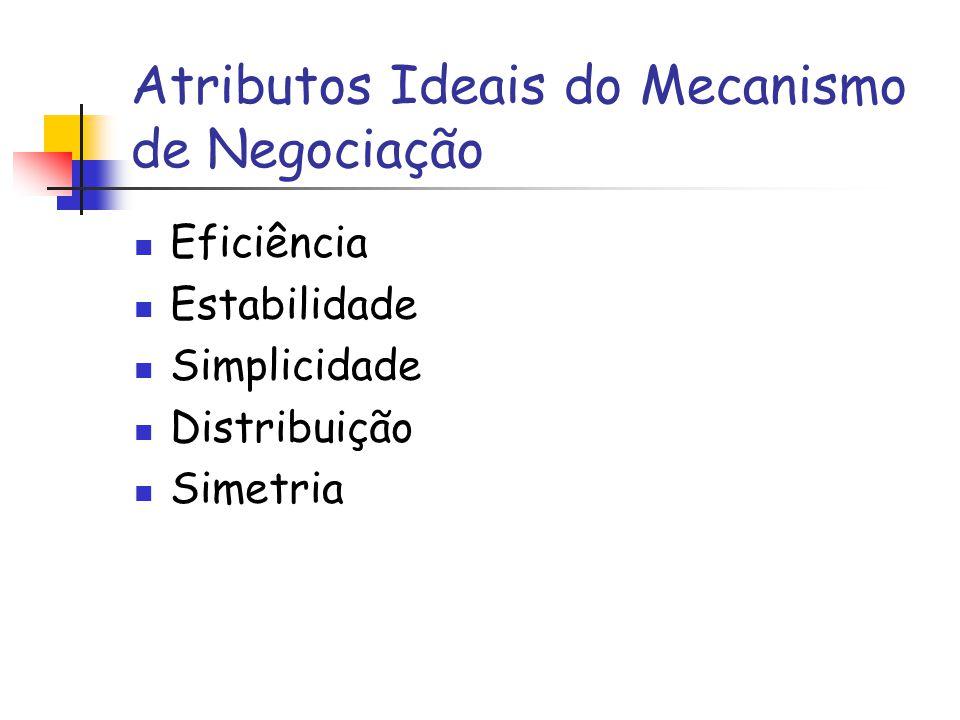 Atributos Ideais do Mecanismo de Negociação Eficiência Estabilidade Simplicidade Distribuição Simetria